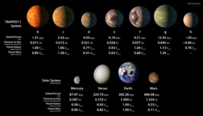 NASA descopera viata pe alte planete